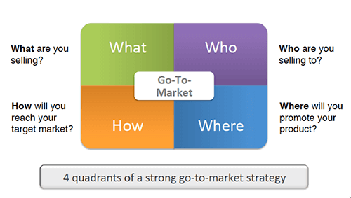Go to market strategy current